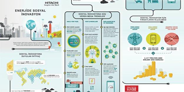 Enerjideki 5 akıllı çözüm, verimliliği artıracak