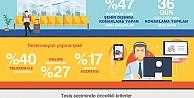 KOBİ'ler çalışanlarını yılda ortalama 36 gün iş seyahatine gönderiyor