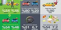 Şirketlerin yüzde 80'i araçlarını satın alıyor