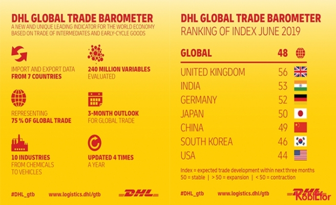 Global ticarette daralmabekleniyor